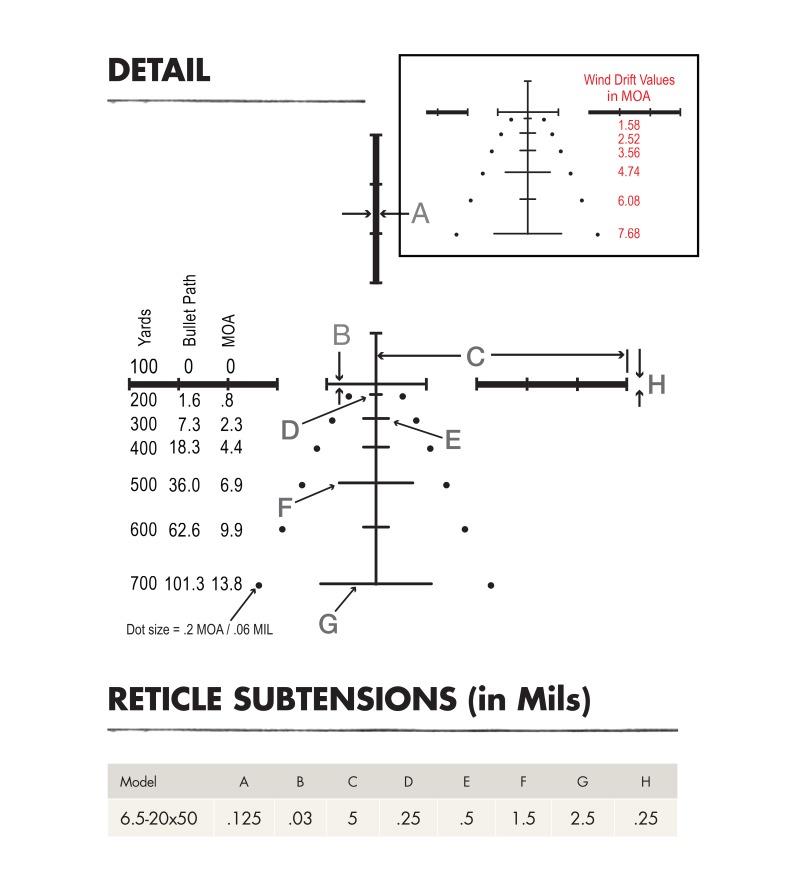 Burris Ballistic E1 MV Reticle Dimensions