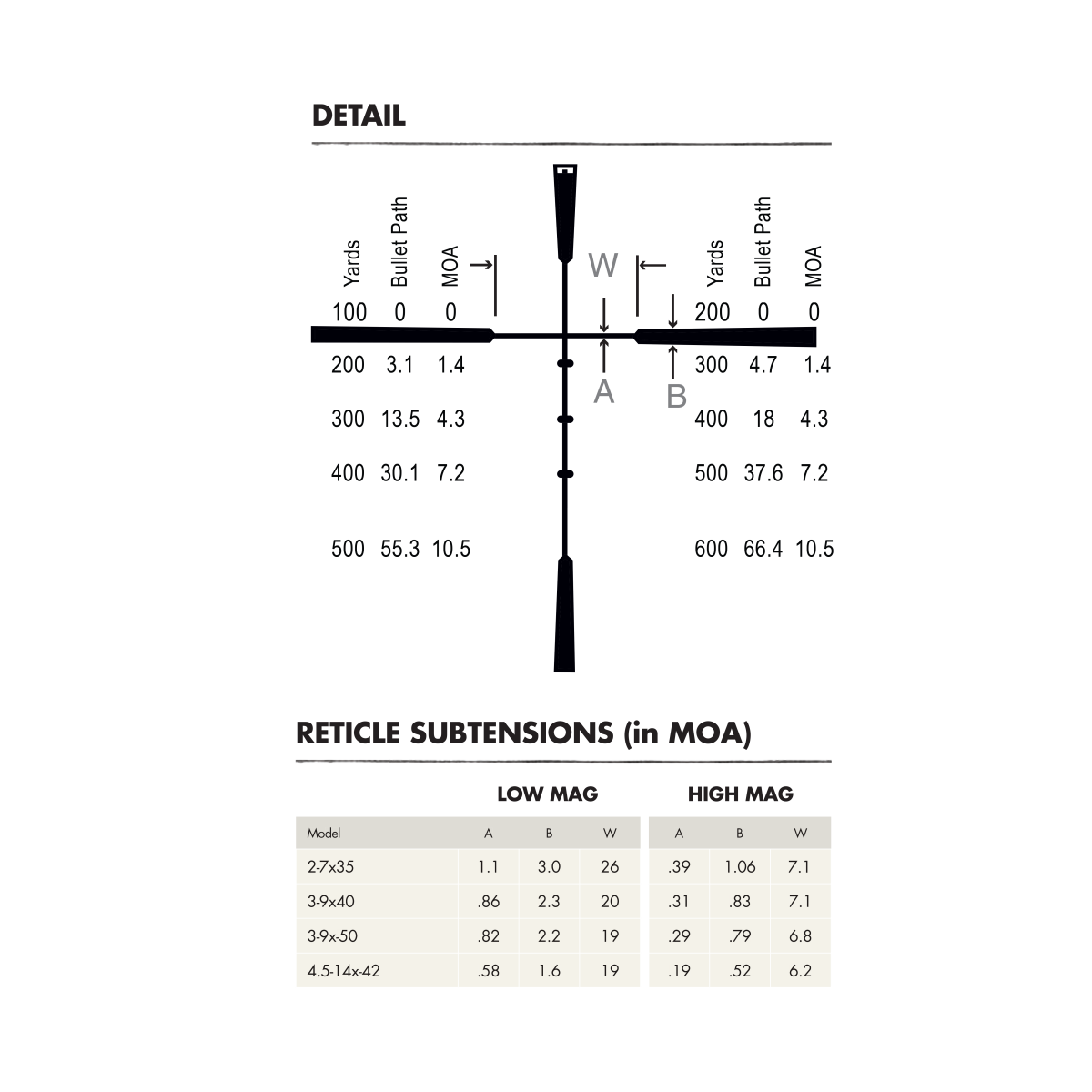 Burris Ballistic Plex Reticle Dimensions
