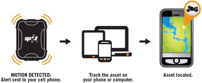 Spot Trace Advanced Theft Alert Tracking Device - How it Works?
