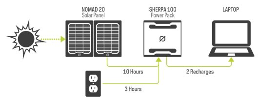 How to charge the Goal Zero Sherpa 100 Power Pack