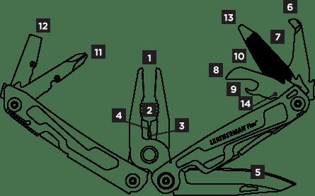 Leatherman Rev Tools
